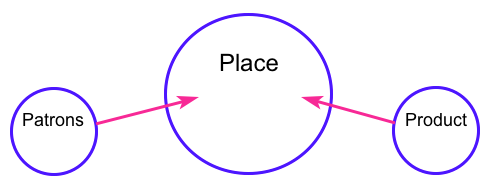 Three P Diagram